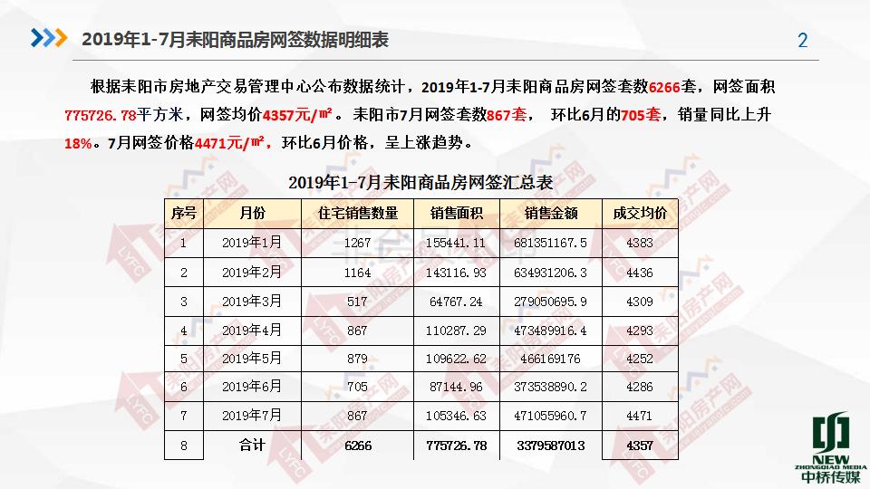 2019年7月房产分析7.19(1)_02.png