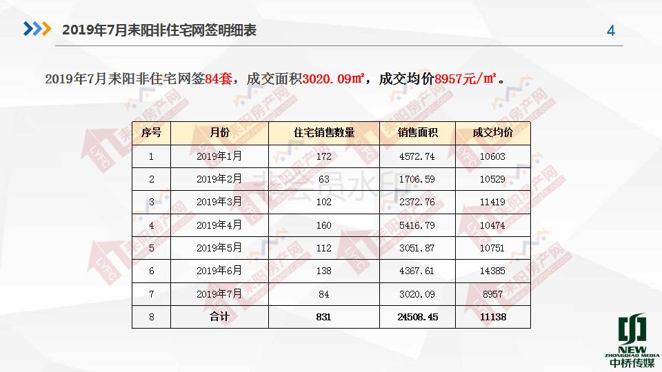 2019年7月房产分析7.19(1)_04.png
