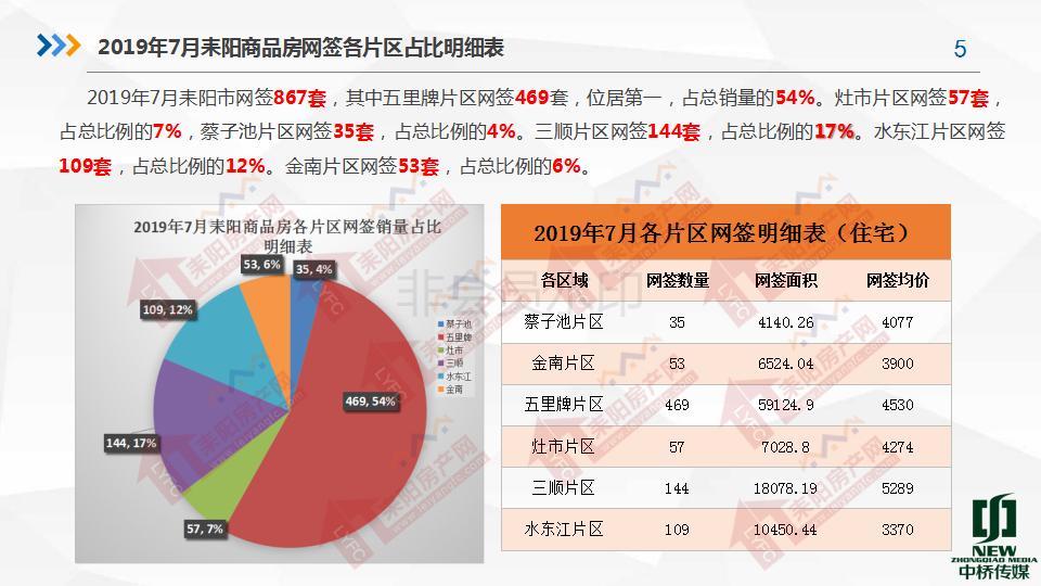 2019年7月房产分析7.19(1)_05.png