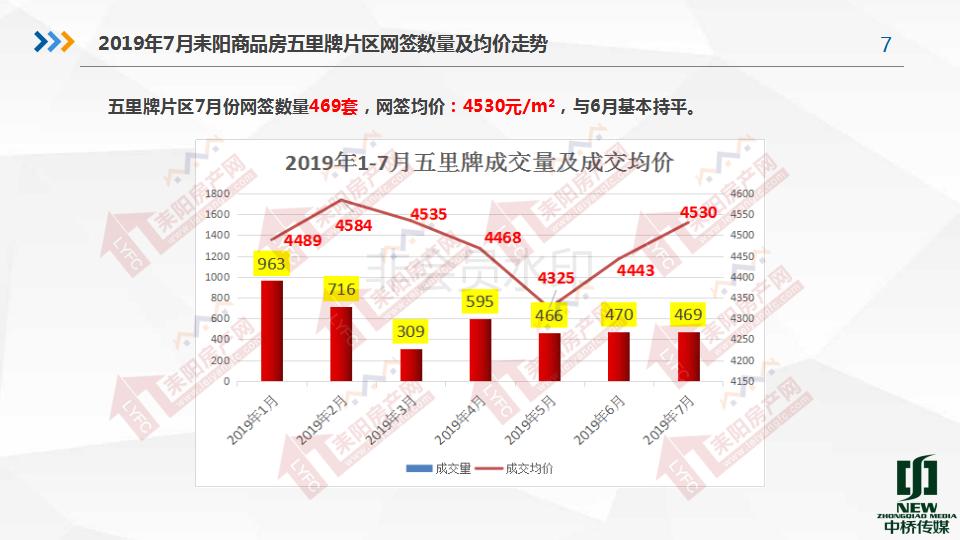 2019年7月房产分析7.19(1)_07.png