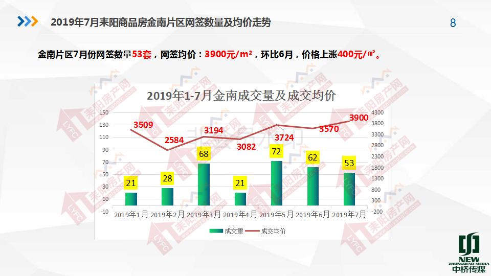 2019年7月房产分析7.19(1)_08.png