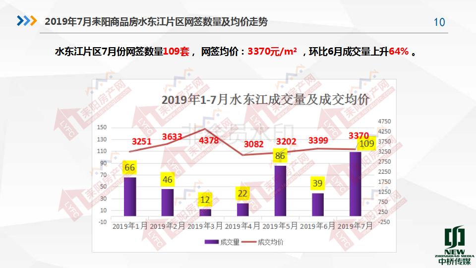 2019年7月房产分析7.19(1)_10.png