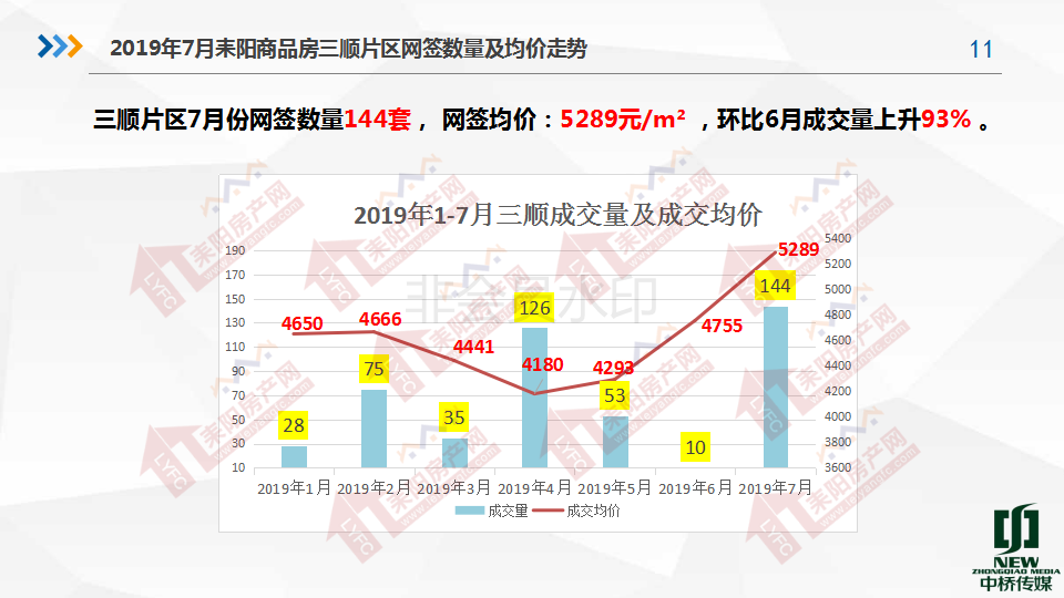 2019年7月房产分析7.19(1)_11.png
