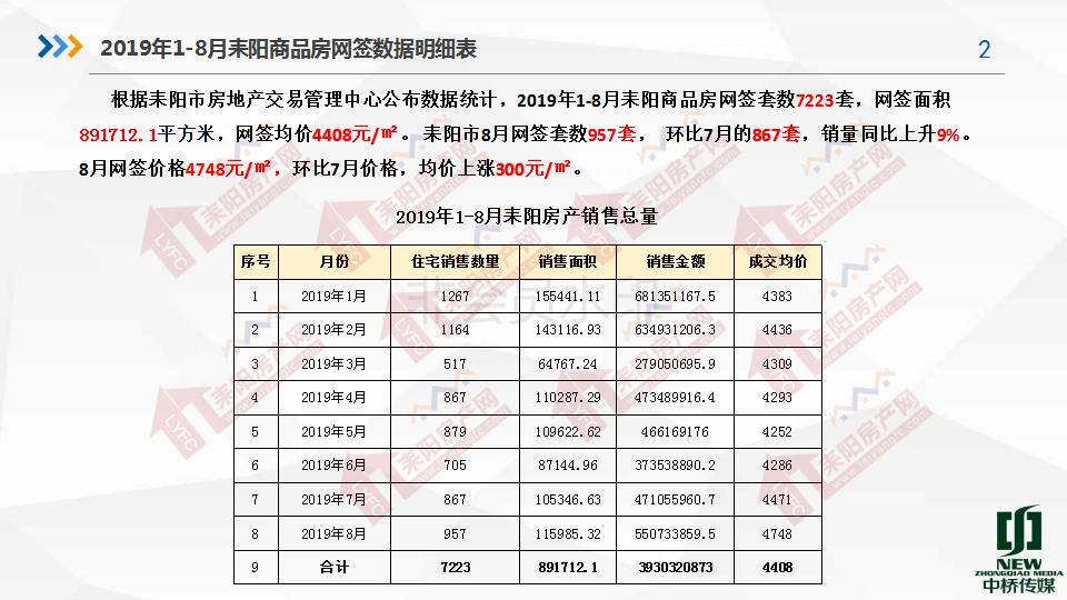 2019年8月房产分析7.19(1)_02.png