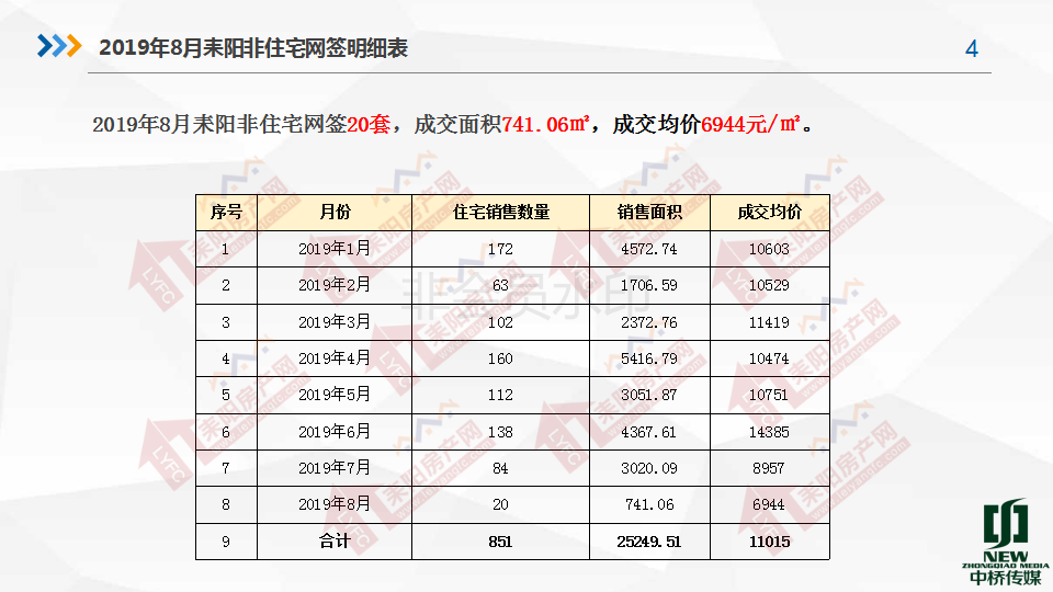 2019年8月房产分析7.19(1)_04.png