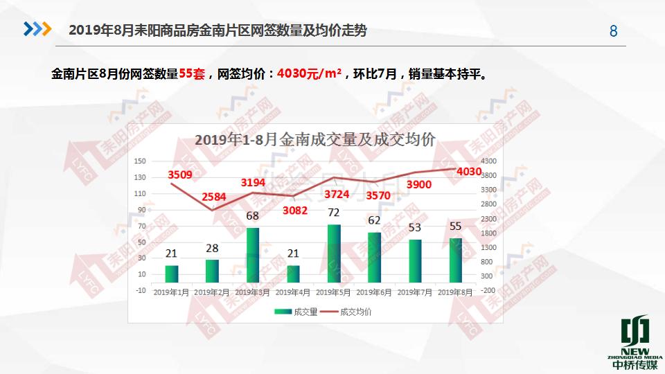 2019年8月房产分析7.19(1)_08.png