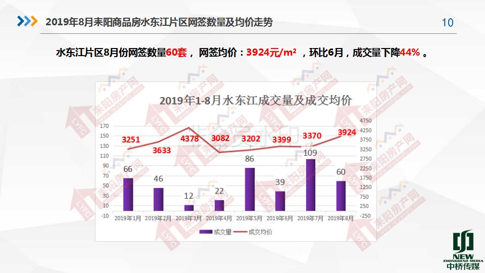 2019年8月房产分析7.19(1)_10.png