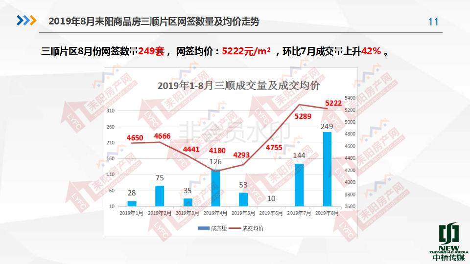 2019年8月房产分析7.19(1)_11.png