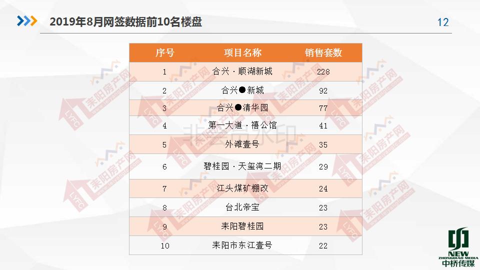 2019年8月房产分析7.19(1)_12.png